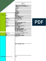 MID-Desktop-Design Review Check List