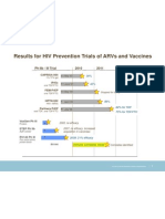 Results for HIV Prevention Trials of ARVs and Vaccines (J. Allen McCutchan)