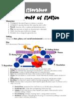 Elements of Fiction Handout