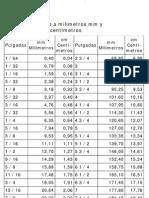Equivalencia de Pulgadas a Milimetros