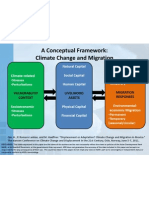 Conceptual Framework Climate Change Migration Hua Qin, National Center for Atmospheric Research, USA