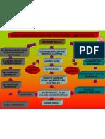 Bagan Gangguan Metabolisme Pada Penyakit Diabetes Militus