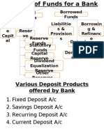 Sources of Funds for a Bank