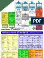 Japanese Verbs Chart