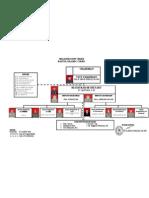 Struktur Organisasi PA Bantul tahun 2011