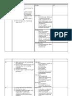 Anti Arrhythmic Drug Chart[1]