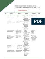 Diagnosi Infermieristica Orl Ist