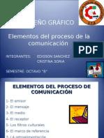 Elementos del proceso de Comunicación