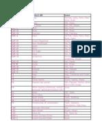Excel Shortkeys
