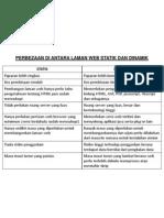Perbezaan Di Antara Laman Web Statik & Dinamik