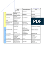PMP Exam Input Outputs Tools and Techniques - Oct 2010