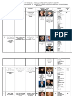 9- Summary of a Criminal History That Demonstrates the Facineria of System....