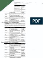 10E Tableau Et Liste de Figures