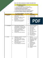 Bab 9 Proses Mengenal Diri Menggunakan Teknik Psikometrik (Ujian Minat Kerjaya)