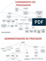 Funcionamiento Del Procesador y Administrador de Procesos
