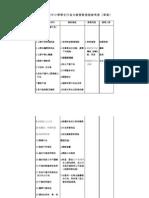 臺北市國民中小學學生行為分級管教措施參考表(草案)