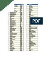 tabela de densidades