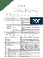 英语语法体系表