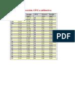 Tabla de conversión AWG a Milímetros