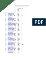 Fantasy Football 2011 Individual Defensive Player Rankings