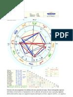Astrologia Oraria-la Morte Di Gianni Versace