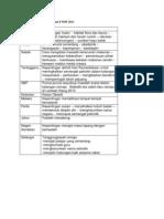 Analisis Tajuk Karangan Bahagian B BM PMR Percubaan 2011