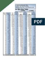 Nichrome Wire 80.20 60.16 Data Table