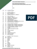 Programma Architettura