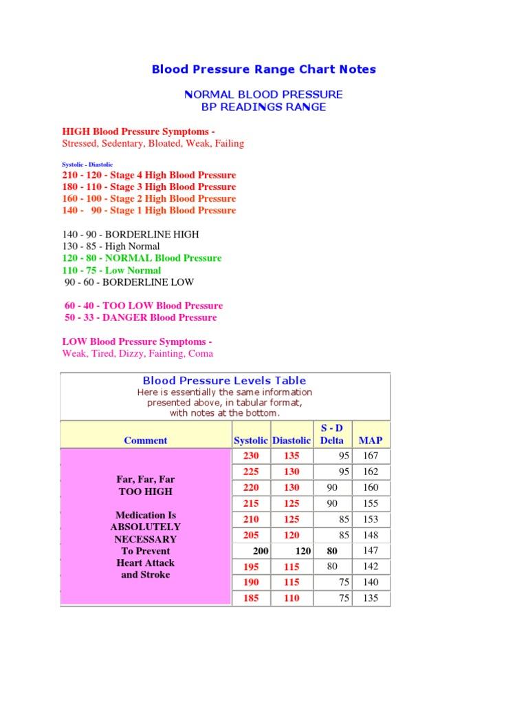 Blood pressure range chart notes blood pressure hypertension nvjuhfo Gallery