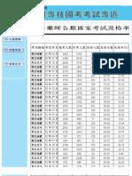 9502藥師國考題 > 9502國考整理 > 藥師及格率