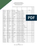 Listado I 2011 Karate Defensa