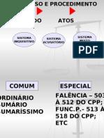 Professor A Ivone - 8º Sem- Processo_e_procedimento