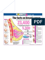 The Facts on Breast Cancer