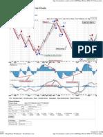 $SPX - Sharp Charts Workbench - Stock Charts