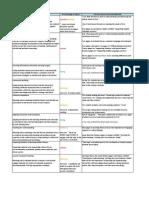 UW's TFA Training Analysis