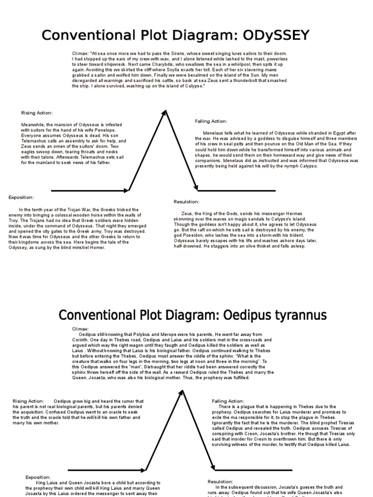 Odyssey of the plot diagram wiring diagram database onyx inc oedipus greek mythology rh scribd com the giver plot structure diagram the lottery plot diagram ccuart Images