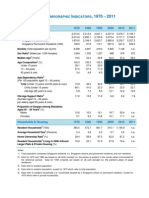 Population Statistics of Singapore 2011