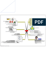 10.1 Revision Mindmap