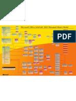 Info Path Object Model Map