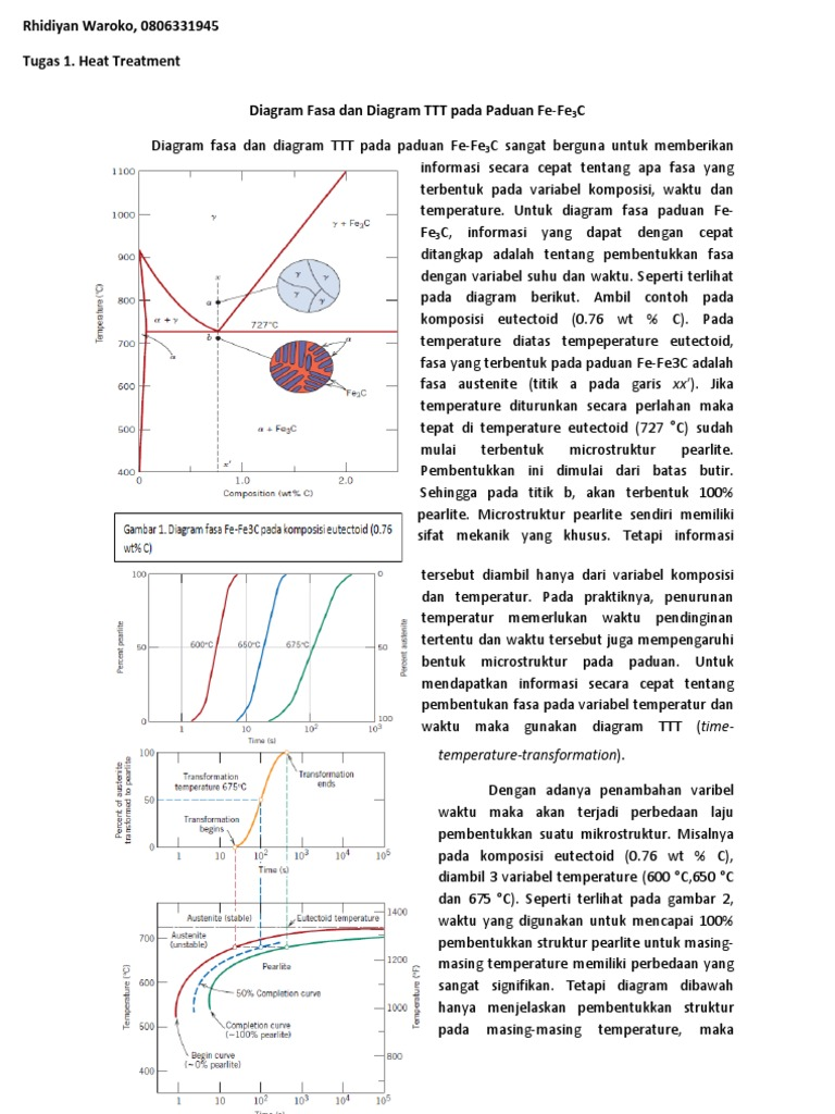 Diagram fasa dan diagram ttt pada paduan fe ccuart Choice Image