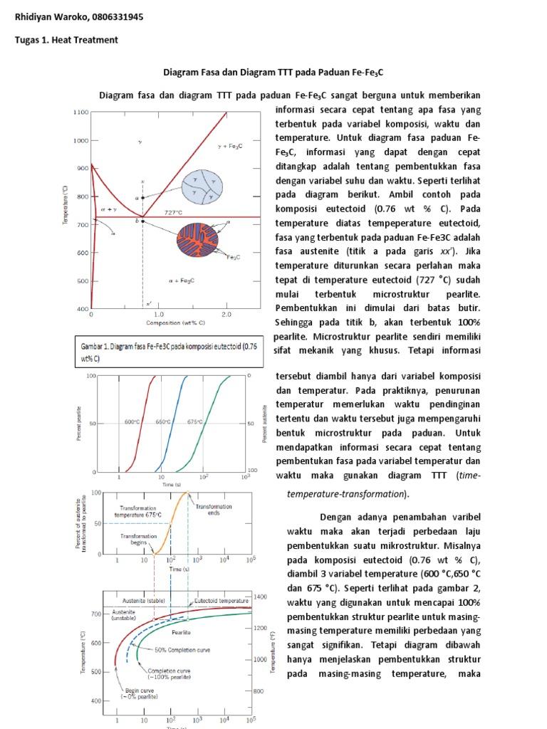 Diagram fasa dan diagram ttt pada paduan fe ccuart Image collections