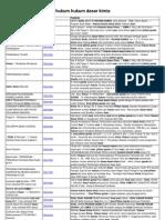 Bank Soal Pilihan Ganda Hukum Hukum Dasar Kimia(1)
