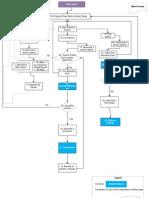 Activation Process