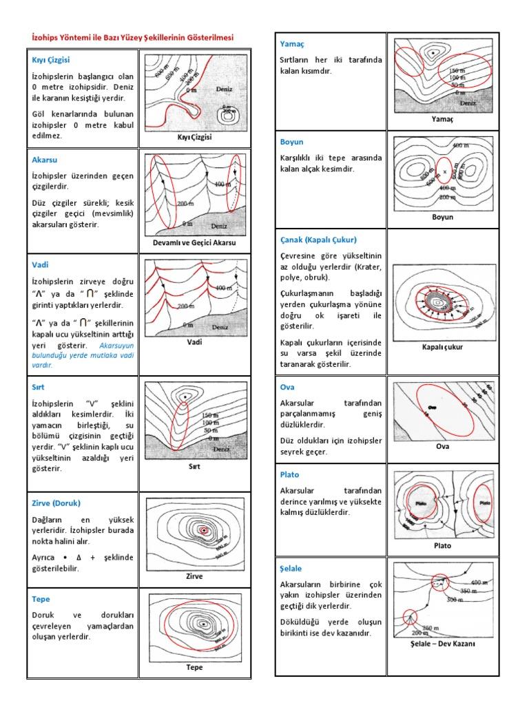 Bir şelale nasıl çizilir Yöntemin basit ve açık bir tanımı