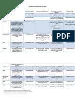 Acuerdos Comerciales Peru - Resumen