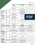 20-Lymphatics chart