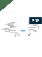 Mind Map Gelagat Pengguna