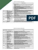 Analisa STPM P Am K2 bah. A & B 1998-2010