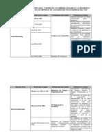 Cuadro resumen de Legislación del País en S & SO