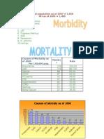 moratlity and morbidity